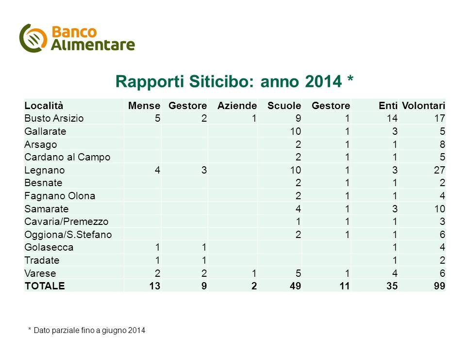 Rapporti Siticibo: anno 2014 * * Dato parziale fino a giugno 2014 LocalitàMenseGestoreAziendeScuoleGestoreEntiVolontari Busto Arsizio521911417 Gallara