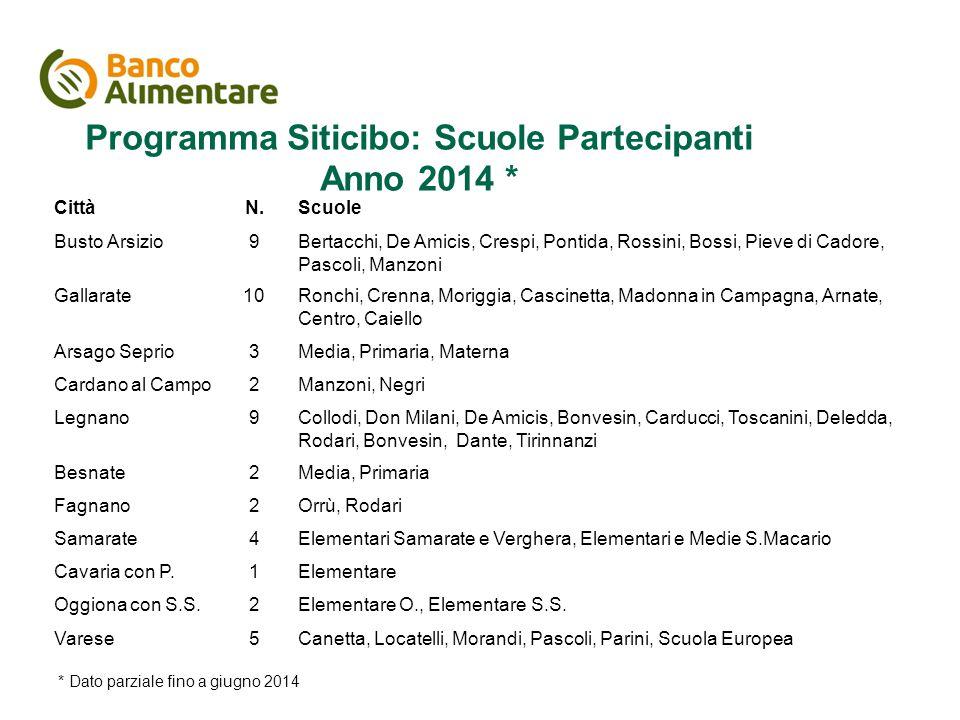Il piano di comunicazione Programma Siticibo: Scuole Partecipanti Anno 2014 * CittàN.Scuole Busto Arsizio9Bertacchi, De Amicis, Crespi, Pontida, Rossi