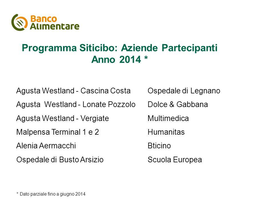 Il piano di comunicazione Programma Siticibo: Aziende Partecipanti Anno 2014 * Agusta Westland - Cascina Costa Agusta Westland - Lonate Pozzolo Agusta