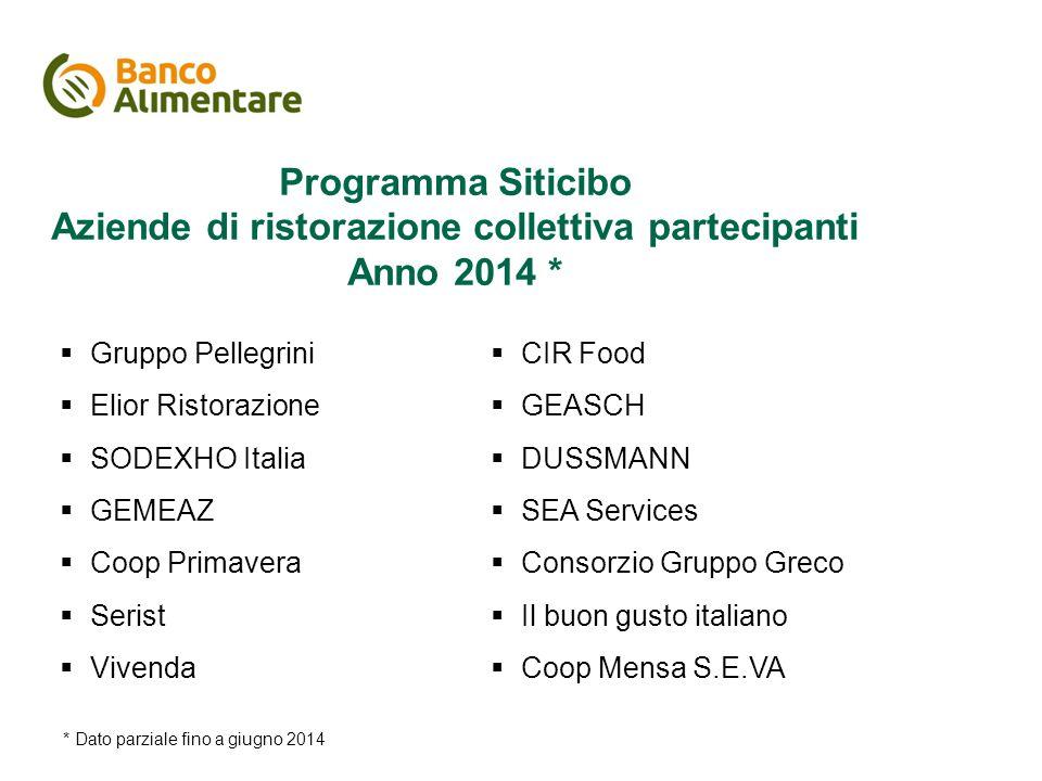 Il piano di comunicazione Programma Siticibo Aziende di ristorazione collettiva partecipanti Anno 2014 *  Gruppo Pellegrini  Elior Ristorazione  SO