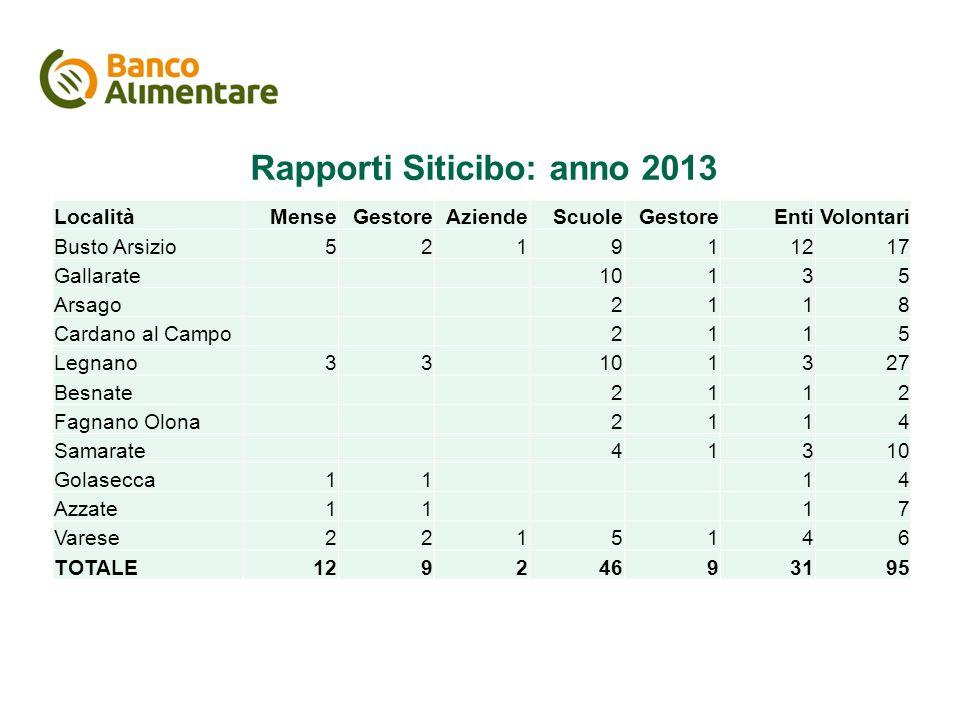 Rapporti Siticibo: anno 2013 LocalitàMenseGestoreAziendeScuoleGestoreEntiVolontari Busto Arsizio521911217 Gallarate10135 Arsago2118 Cardano al Campo21