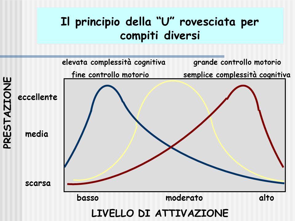 """Il principio della """"U"""" rovesciata per compiti diversi LIVELLO DI ATTIVAZIONE PRESTAZIONE basso moderato alto scarsa media eccellente elevata complessi"""