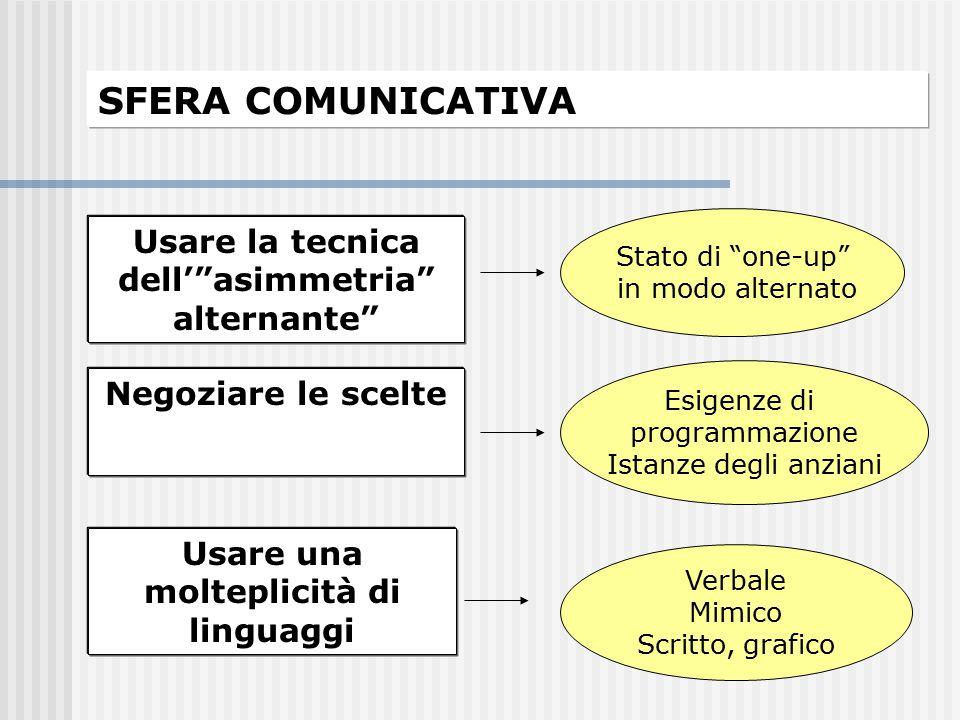"""SFERA COMUNICATIVA Usare la tecnica dell'""""asimmetria"""" alternante"""" Stato di """"one-up"""" in modo alternato Negoziare le scelte Esigenze di programmazione I"""