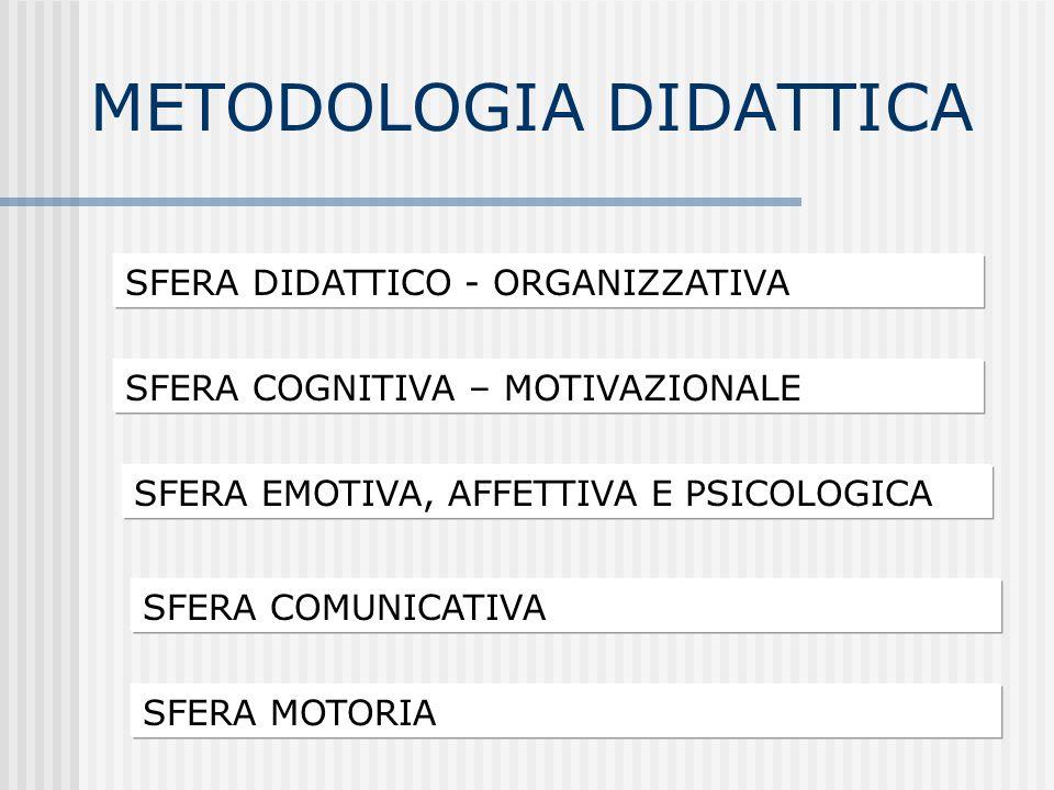 METODOLOGIA DIDATTICA SFERA DIDATTICO - ORGANIZZATIVA SFERA COGNITIVA – MOTIVAZIONALE SFERA EMOTIVA, AFFETTIVA E PSICOLOGICA SFERA MOTORIA SFERA COMUN
