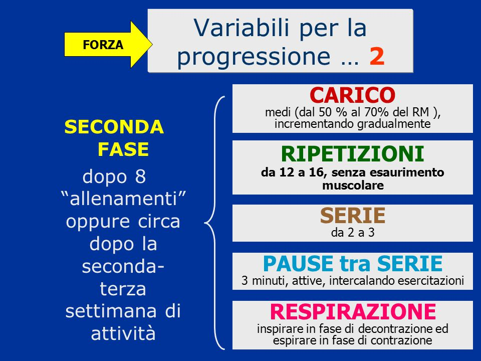 """Variabili per la progressione … 2 FORZA SECONDA FASE dopo 8 """"allenamenti"""" oppure circa dopo la seconda- terza settimana di attività CARICO medi (dal 5"""