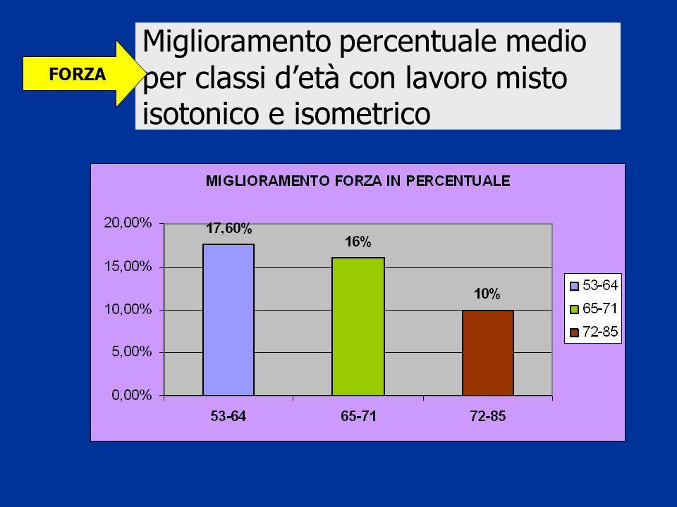 Miglioramento percentuale medio per classi d'età con lavoro misto isotonico e isometrico FORZA