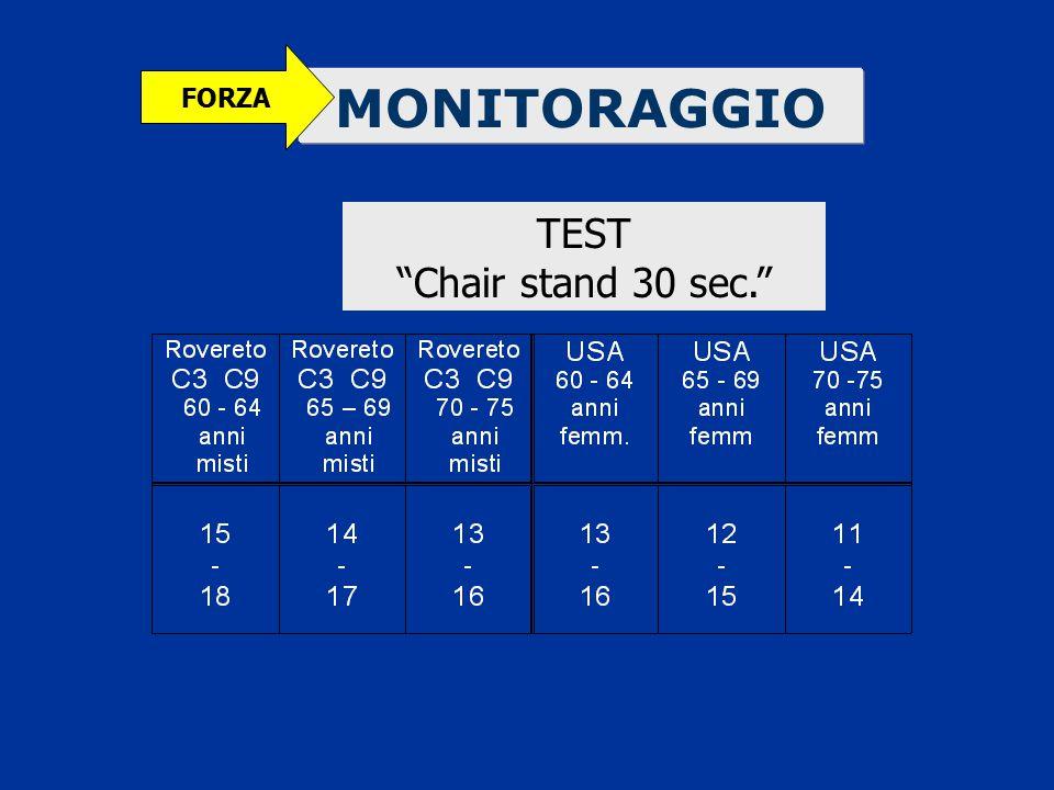 """MONITORAGGIO FORZA TEST """"Chair stand 30 sec."""""""
