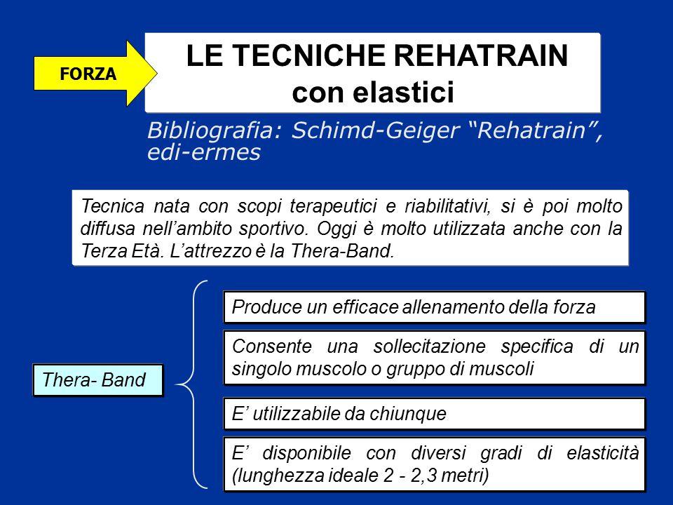 LE TECNICHE REHATRAIN con elastici Thera- Band Tecnica nata con scopi terapeutici e riabilitativi, si è poi molto diffusa nell'ambito sportivo. Oggi è