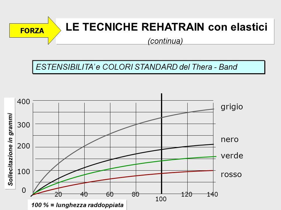 LE TECNICHE REHATRAIN con elastici (continua) Sollecitazione in grammi ESTENSIBILITA' e COLORI STANDARD del Thera - Band 0 100 200 400 300 20604080 10