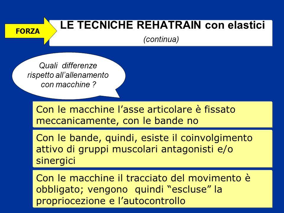 LE TECNICHE REHATRAIN con elastici (continua) Con le macchine l'asse articolare è fissato meccanicamente, con le bande no Con le bande, quindi, esiste
