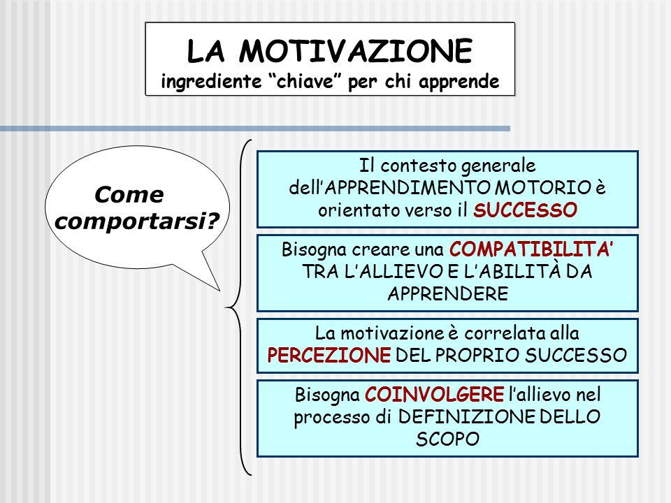 """LA MOTIVAZIONE ingrediente """"chiave"""" per chi apprende Il contesto generale dell'APPRENDIMENTO MOTORIO è orientato verso il SUCCESSO La motivazione è co"""