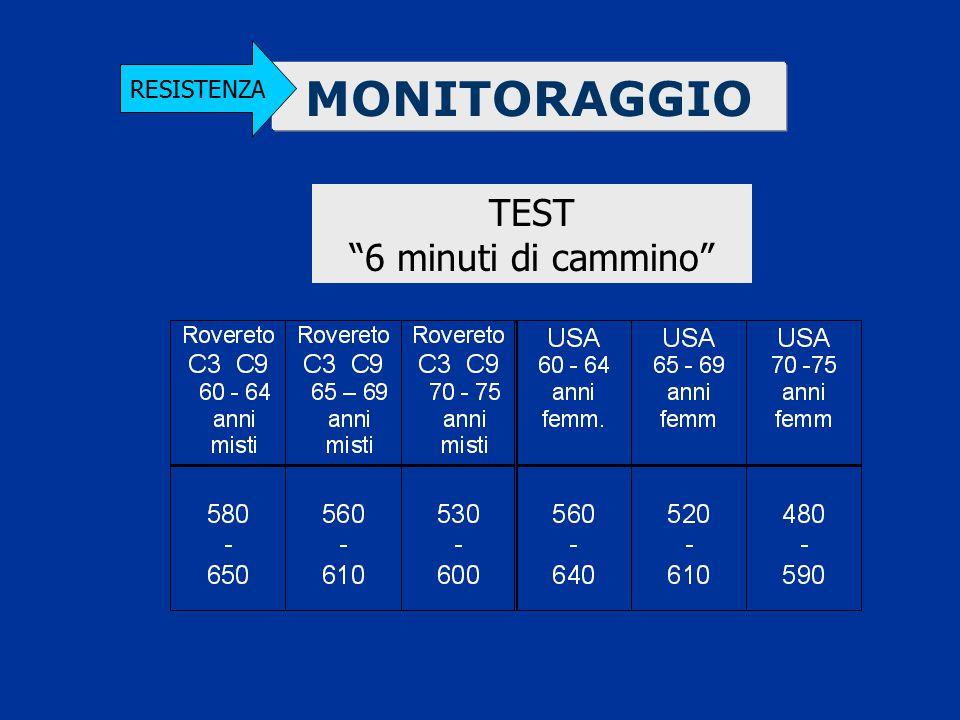 """MONITORAGGIO RESISTENZA TEST """"6 minuti di cammino"""""""