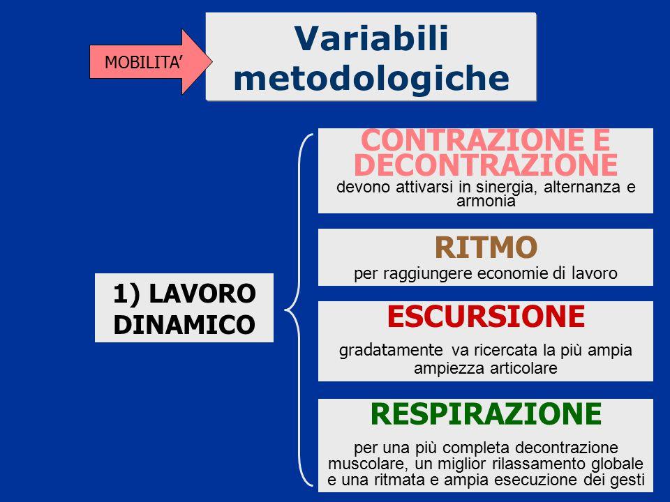 Variabili metodologiche MOBILITA' ESCURSIONE gradatamente va ricercata la più ampia ampiezza articolare CONTRAZIONE E DECONTRAZIONE devono attivarsi i