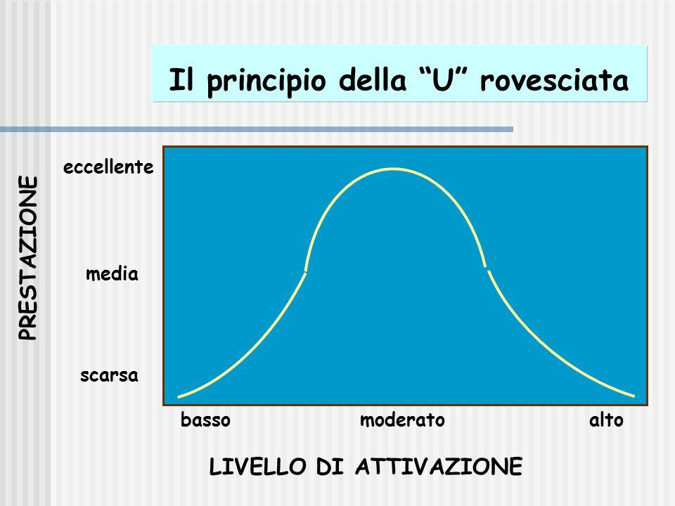 """Il principio della """"U"""" rovesciata LIVELLO DI ATTIVAZIONE PRESTAZIONE basso moderato alto scarsa media eccellente"""