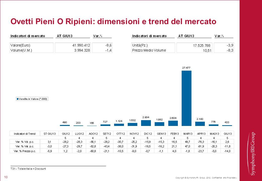 Copyright © SymphonyIRI Group, 2012. Confidential and Proprietary. 10 Ovetti Pieni O Ripieni: dimensioni e trend del mercato T31 - Totale Italia + Dis