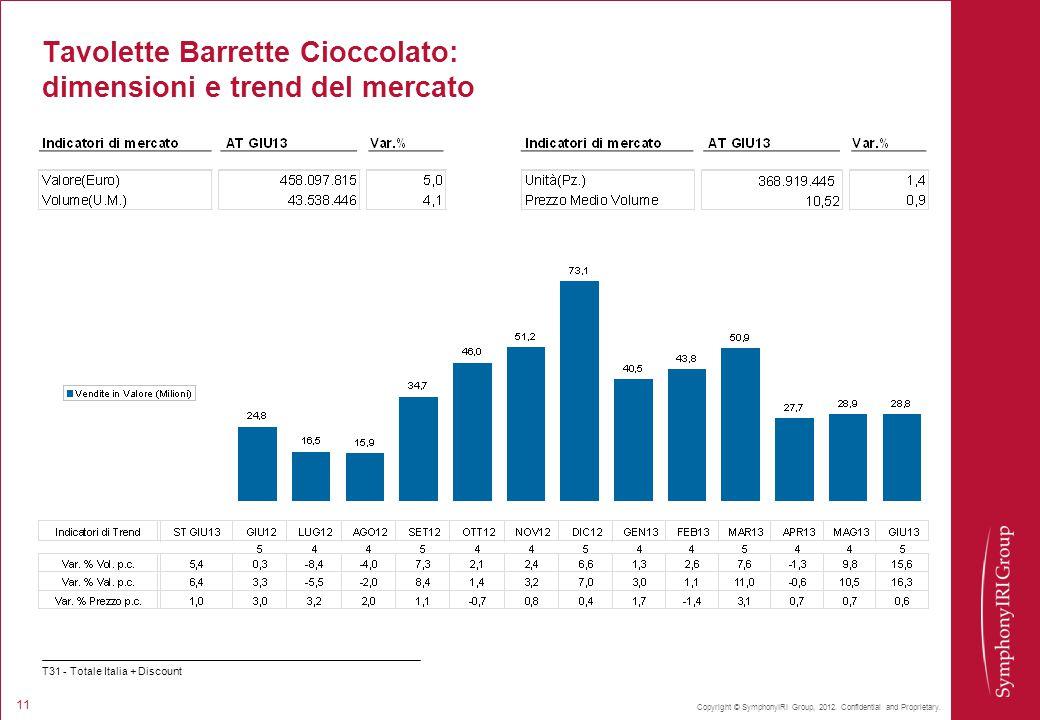 Copyright © SymphonyIRI Group, 2012. Confidential and Proprietary. 11 Tavolette Barrette Cioccolato: dimensioni e trend del mercato T31 - Totale Itali