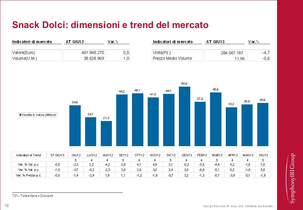 Copyright © SymphonyIRI Group, 2012. Confidential and Proprietary. 12 Snack Dolci: dimensioni e trend del mercato T31 - Totale Italia + Discount