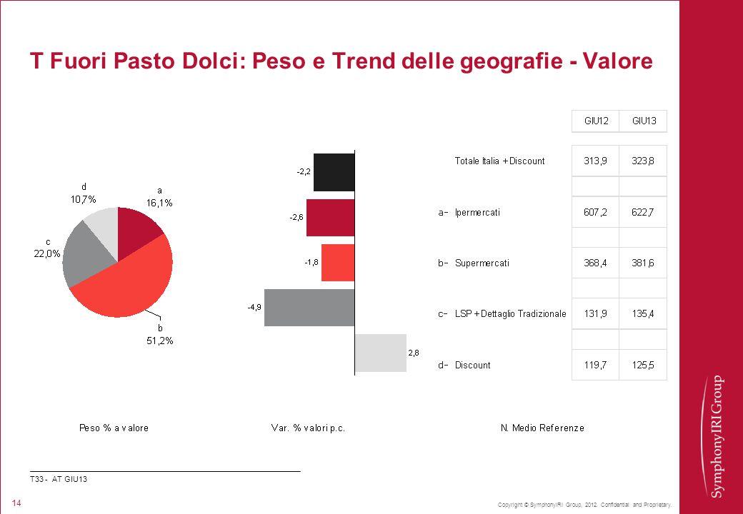 Copyright © SymphonyIRI Group, 2012. Confidential and Proprietary. 14 T Fuori Pasto Dolci: Peso e Trend delle geografie - Valore T33 - AT GIU13