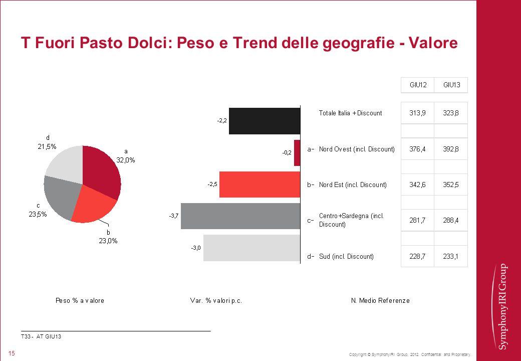 Copyright © SymphonyIRI Group, 2012. Confidential and Proprietary. 15 T Fuori Pasto Dolci: Peso e Trend delle geografie - Valore T33 - AT GIU13
