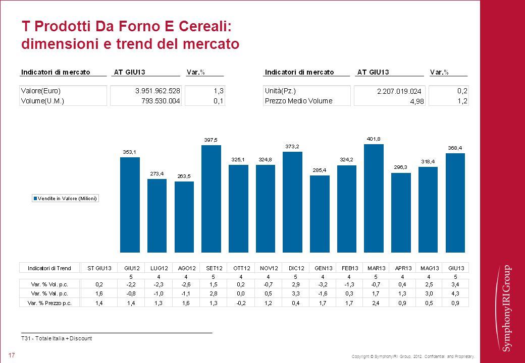 Copyright © SymphonyIRI Group, 2012. Confidential and Proprietary. 17 T Prodotti Da Forno E Cereali: dimensioni e trend del mercato T31 - Totale Itali
