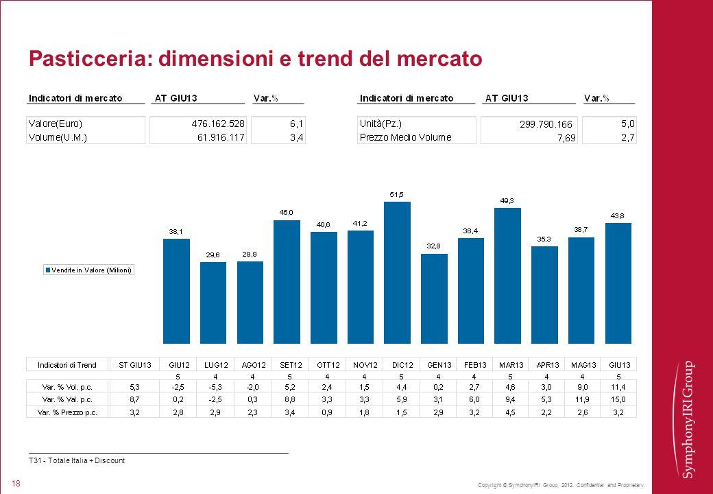 Copyright © SymphonyIRI Group, 2012. Confidential and Proprietary. 18 Pasticceria: dimensioni e trend del mercato T31 - Totale Italia + Discount