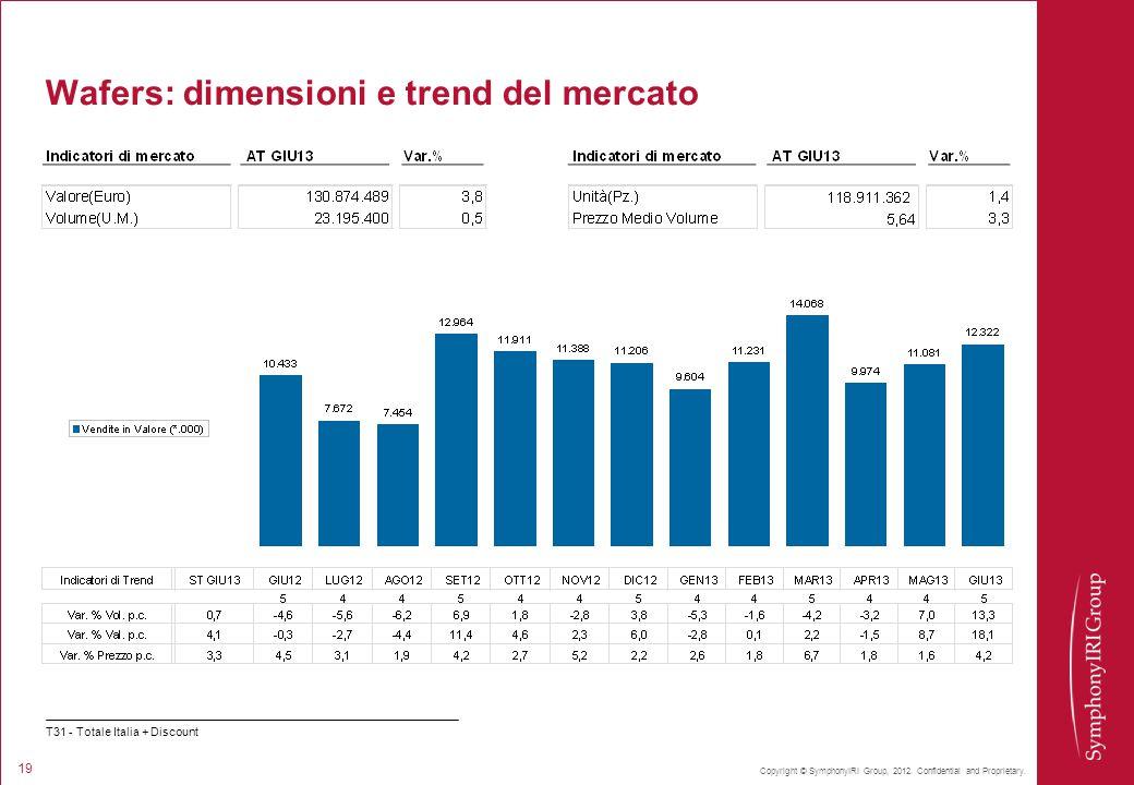 Copyright © SymphonyIRI Group, 2012. Confidential and Proprietary. 19 Wafers: dimensioni e trend del mercato T31 - Totale Italia + Discount
