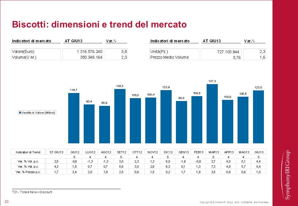 Copyright © SymphonyIRI Group, 2012. Confidential and Proprietary. 20 Biscotti: dimensioni e trend del mercato T31 - Totale Italia + Discount