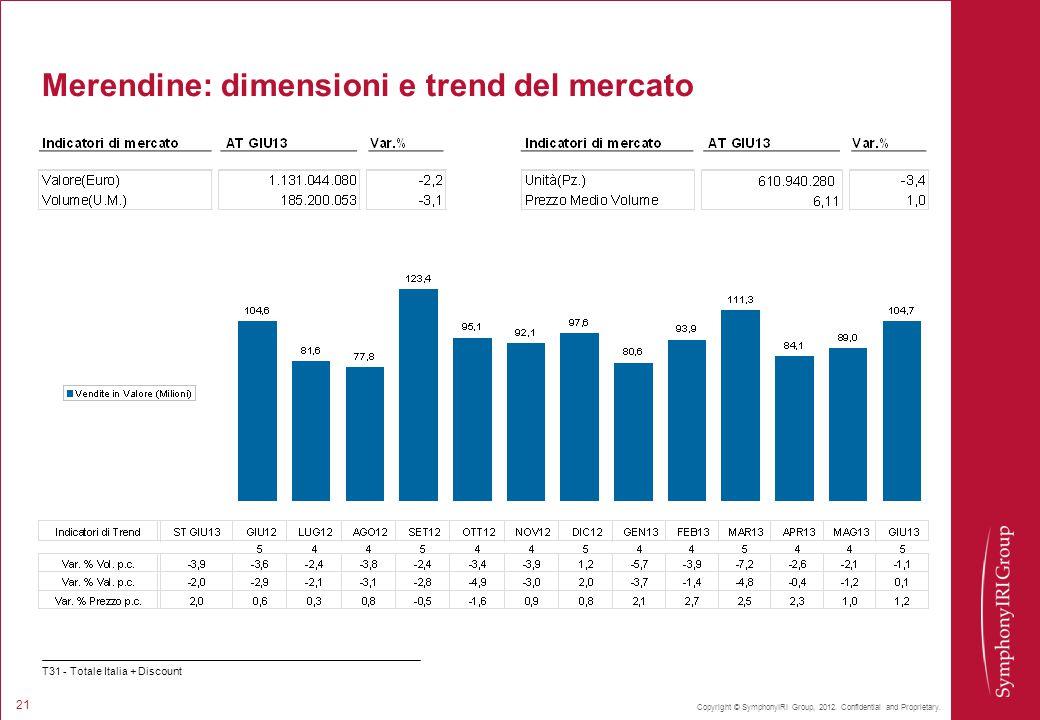 Copyright © SymphonyIRI Group, 2012. Confidential and Proprietary. 21 Merendine: dimensioni e trend del mercato T31 - Totale Italia + Discount
