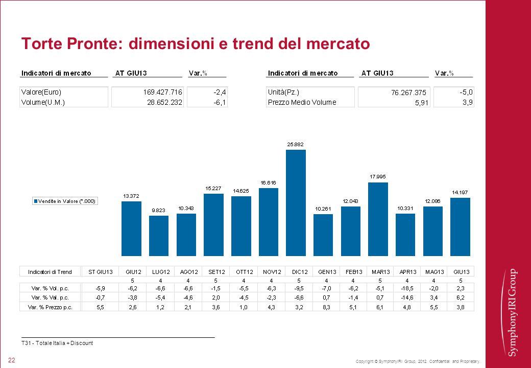 Copyright © SymphonyIRI Group, 2012. Confidential and Proprietary. 22 Torte Pronte: dimensioni e trend del mercato T31 - Totale Italia + Discount