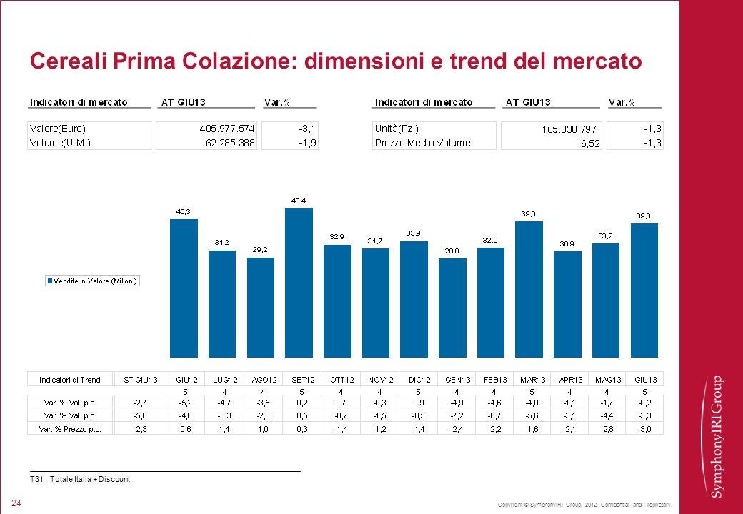 Copyright © SymphonyIRI Group, 2012. Confidential and Proprietary. 24 Cereali Prima Colazione: dimensioni e trend del mercato T31 - Totale Italia + Di
