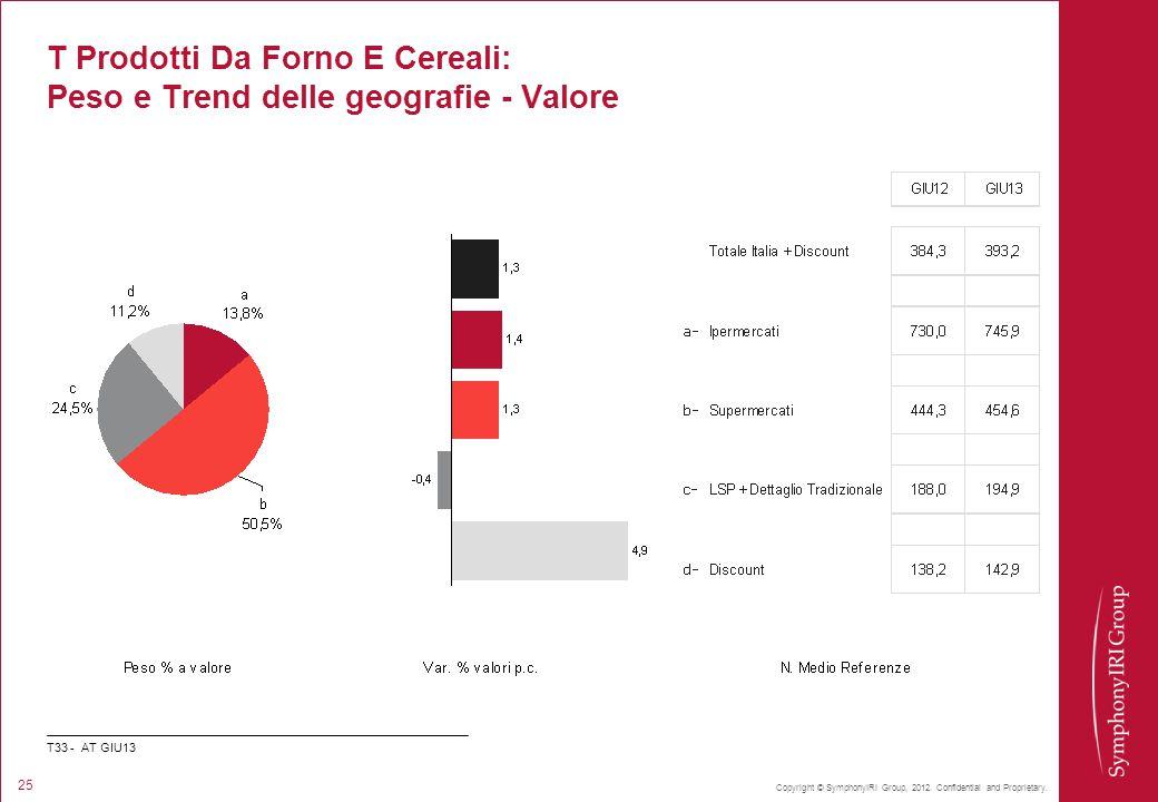 Copyright © SymphonyIRI Group, 2012. Confidential and Proprietary. 25 T Prodotti Da Forno E Cereali: Peso e Trend delle geografie - Valore T33 - AT GI