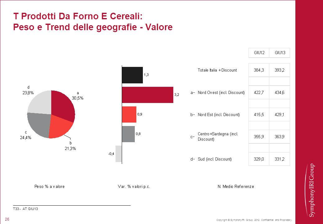 Copyright © SymphonyIRI Group, 2012. Confidential and Proprietary. 26 T Prodotti Da Forno E Cereali: Peso e Trend delle geografie - Valore T33 - AT GI