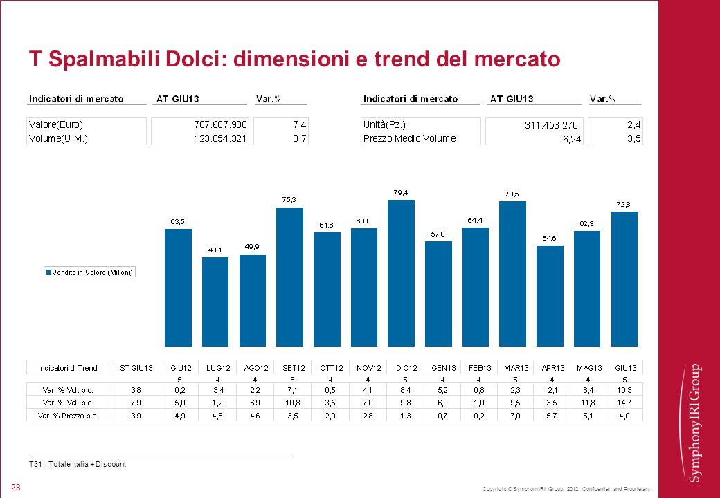 Copyright © SymphonyIRI Group, 2012. Confidential and Proprietary. 28 T Spalmabili Dolci: dimensioni e trend del mercato T31 - Totale Italia + Discoun