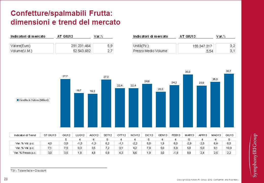Copyright © SymphonyIRI Group, 2012. Confidential and Proprietary. 29 Confetture/spalmabili Frutta: dimensioni e trend del mercato T31 - Totale Italia