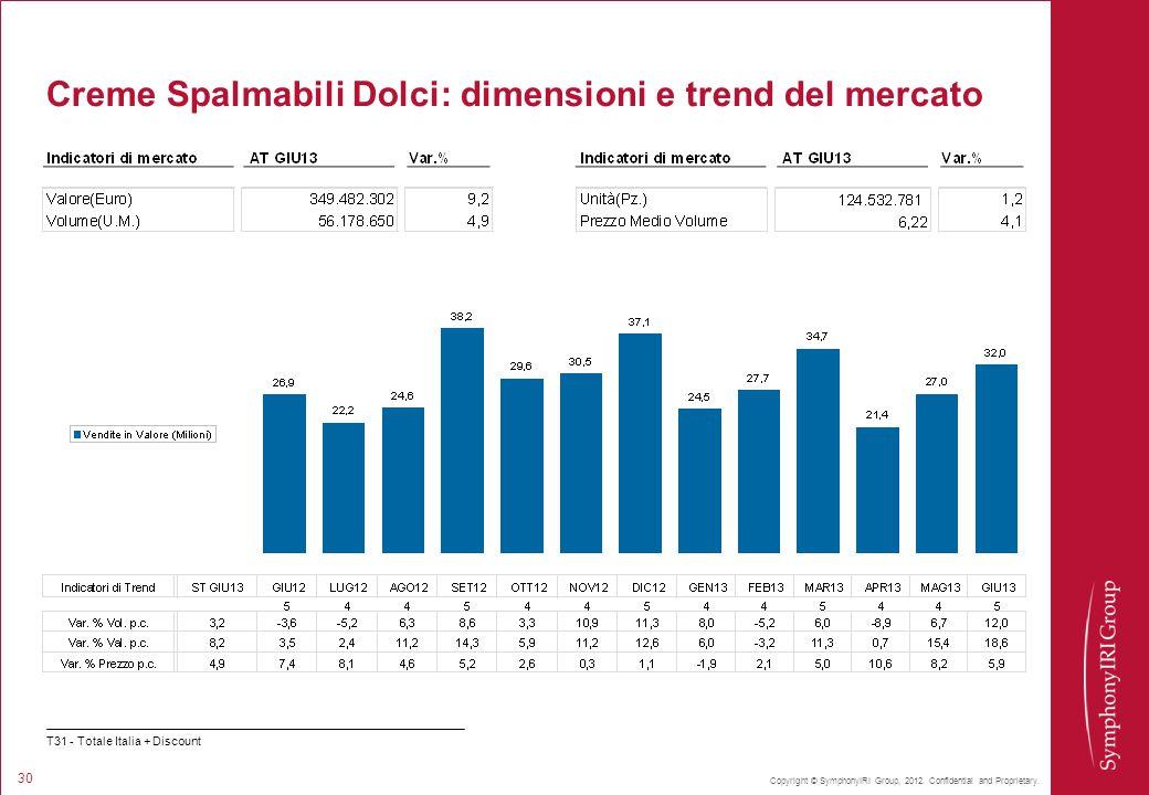 Copyright © SymphonyIRI Group, 2012. Confidential and Proprietary. 30 Creme Spalmabili Dolci: dimensioni e trend del mercato T31 - Totale Italia + Dis