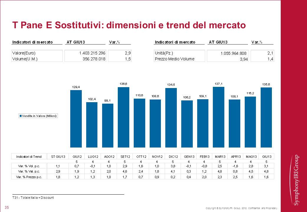 Copyright © SymphonyIRI Group, 2012. Confidential and Proprietary. 35 T Pane E Sostitutivi: dimensioni e trend del mercato T31 - Totale Italia + Disco