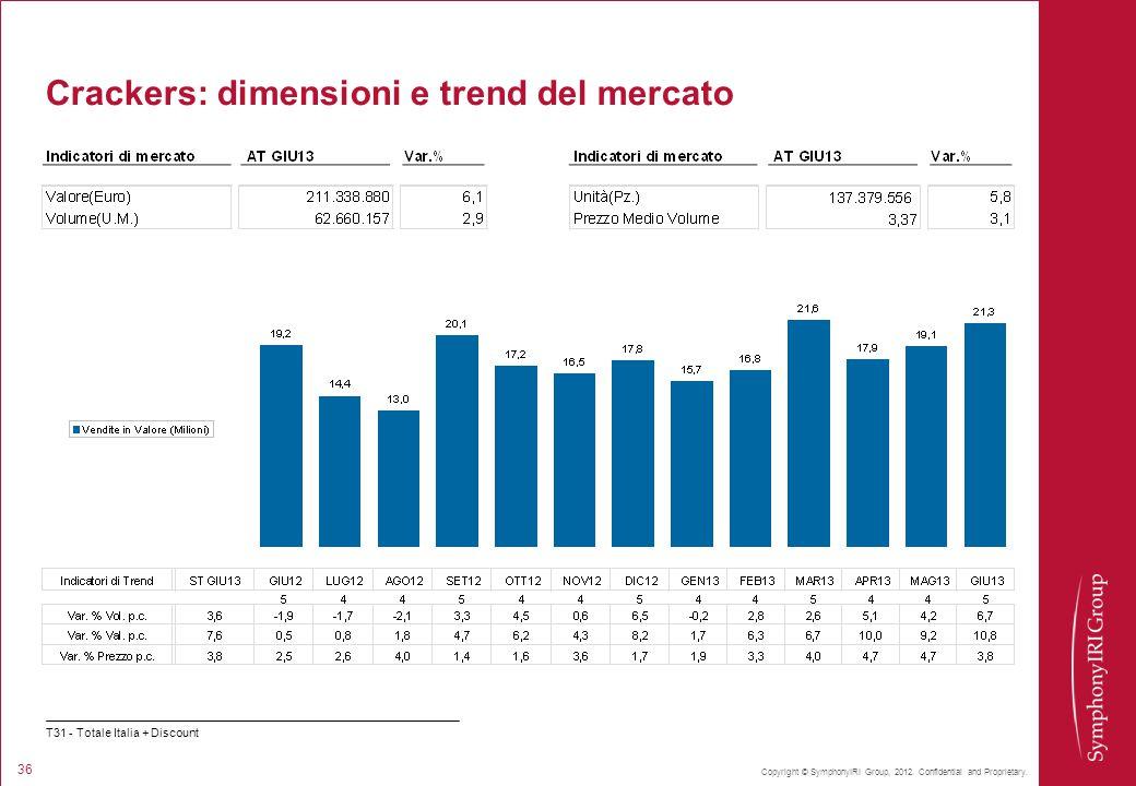 Copyright © SymphonyIRI Group, 2012. Confidential and Proprietary. 36 Crackers: dimensioni e trend del mercato T31 - Totale Italia + Discount