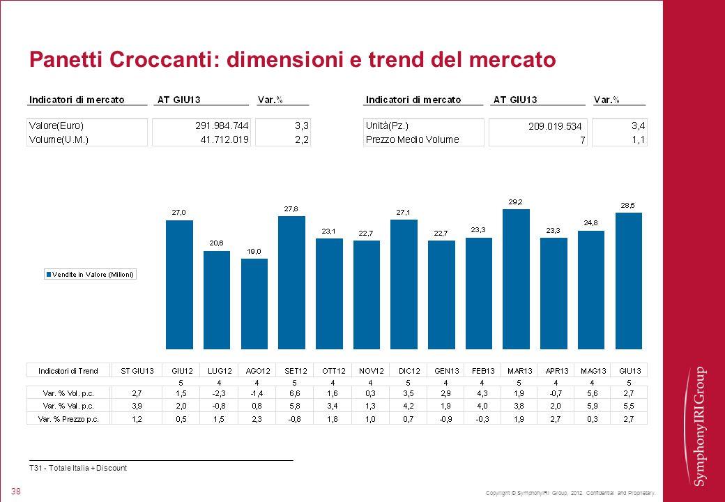 Copyright © SymphonyIRI Group, 2012. Confidential and Proprietary. 38 Panetti Croccanti: dimensioni e trend del mercato T31 - Totale Italia + Discount