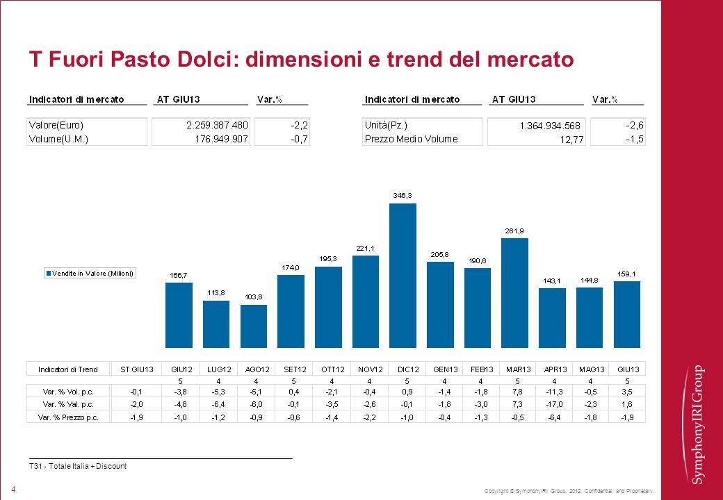 Copyright © SymphonyIRI Group, 2012. Confidential and Proprietary. 4 T Fuori Pasto Dolci: dimensioni e trend del mercato T31 - Totale Italia + Discoun