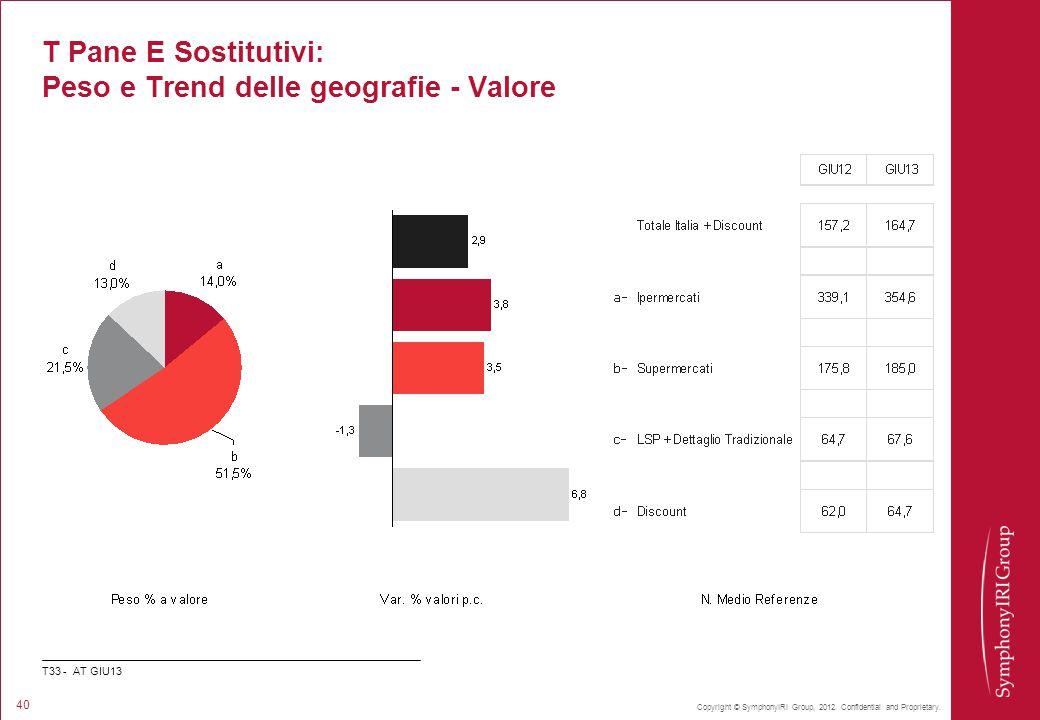 Copyright © SymphonyIRI Group, 2012. Confidential and Proprietary. 40 T Pane E Sostitutivi: Peso e Trend delle geografie - Valore T33 - AT GIU13