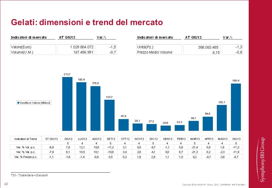 Copyright © SymphonyIRI Group, 2012. Confidential and Proprietary. 43 Gelati: dimensioni e trend del mercato T31 - Totale Italia + Discount