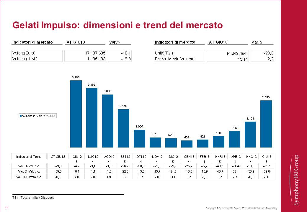 Copyright © SymphonyIRI Group, 2012. Confidential and Proprietary. 44 Gelati Impulso: dimensioni e trend del mercato T31 - Totale Italia + Discount