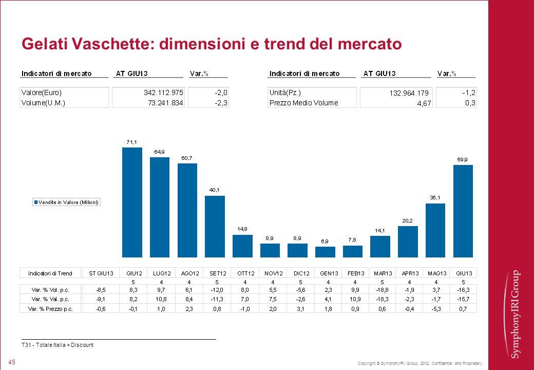 Copyright © SymphonyIRI Group, 2012. Confidential and Proprietary. 45 Gelati Vaschette: dimensioni e trend del mercato T31 - Totale Italia + Discount