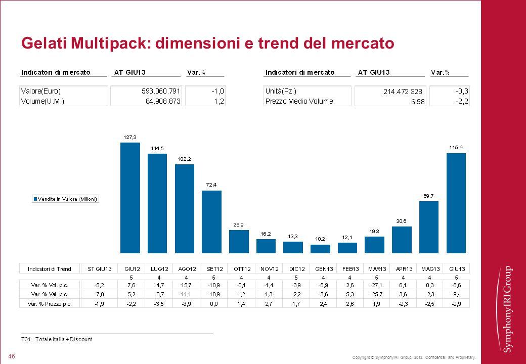 Copyright © SymphonyIRI Group, 2012. Confidential and Proprietary. 46 Gelati Multipack: dimensioni e trend del mercato T31 - Totale Italia + Discount