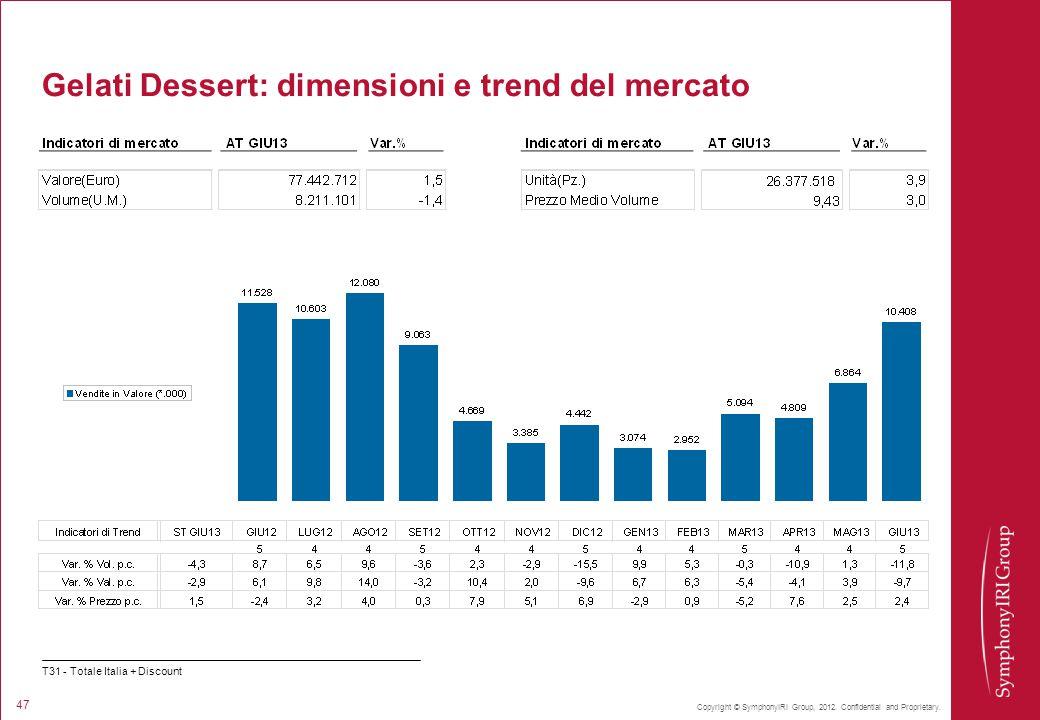 Copyright © SymphonyIRI Group, 2012. Confidential and Proprietary. 47 Gelati Dessert: dimensioni e trend del mercato T31 - Totale Italia + Discount