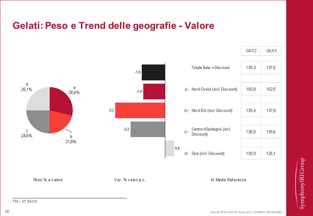 Copyright © SymphonyIRI Group, 2012. Confidential and Proprietary. 48 Gelati: Peso e Trend delle geografie - Valore T33 - AT GIU13