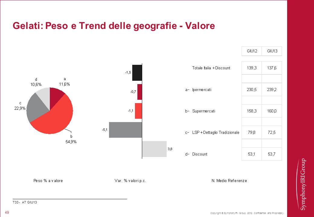 Copyright © SymphonyIRI Group, 2012. Confidential and Proprietary. 49 Gelati: Peso e Trend delle geografie - Valore T33 - AT GIU13