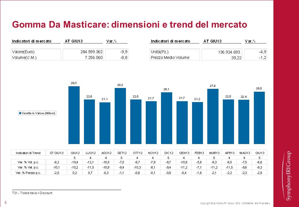 Copyright © SymphonyIRI Group, 2012. Confidential and Proprietary. 5 Gomma Da Masticare: dimensioni e trend del mercato T31 - Totale Italia + Discount