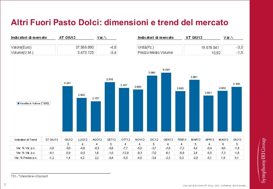 Copyright © SymphonyIRI Group, 2012. Confidential and Proprietary. 7 Altri Fuori Pasto Dolci: dimensioni e trend del mercato T31 - Totale Italia + Dis