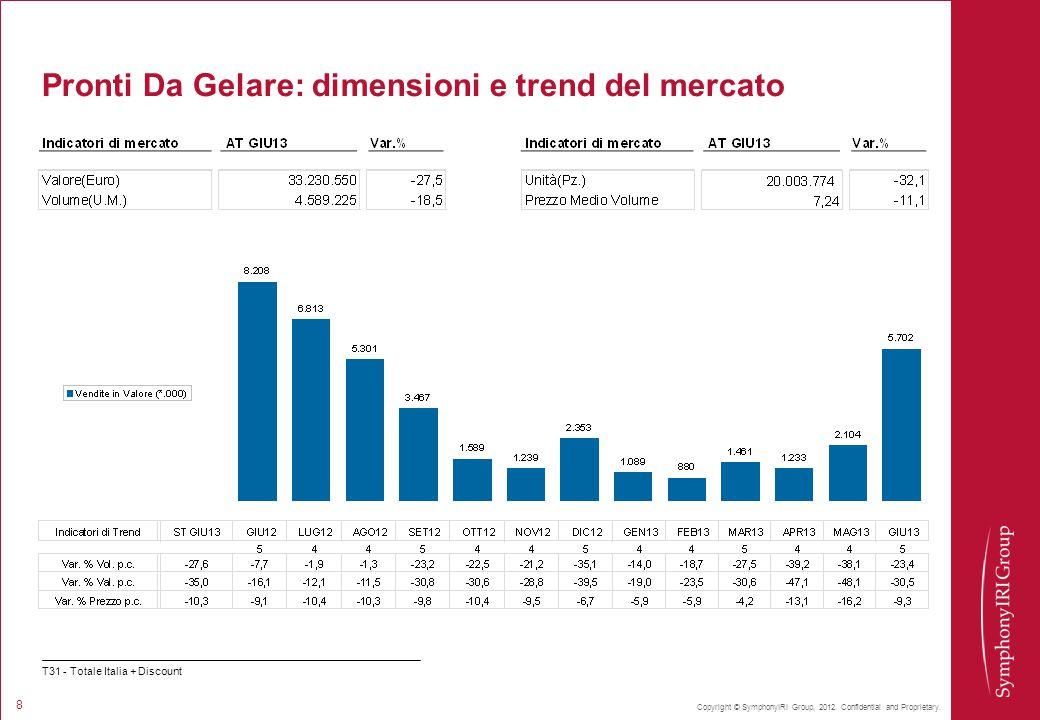 Copyright © SymphonyIRI Group, 2012. Confidential and Proprietary. 8 Pronti Da Gelare: dimensioni e trend del mercato T31 - Totale Italia + Discount